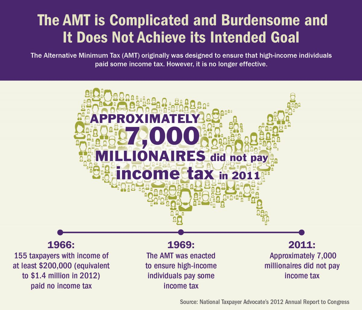 AMT graph ARC 2012 Graphic