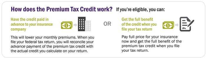How does the premium tax credit work? have the benefit paid to the insurance company or get the full benefit when you file your taxes.