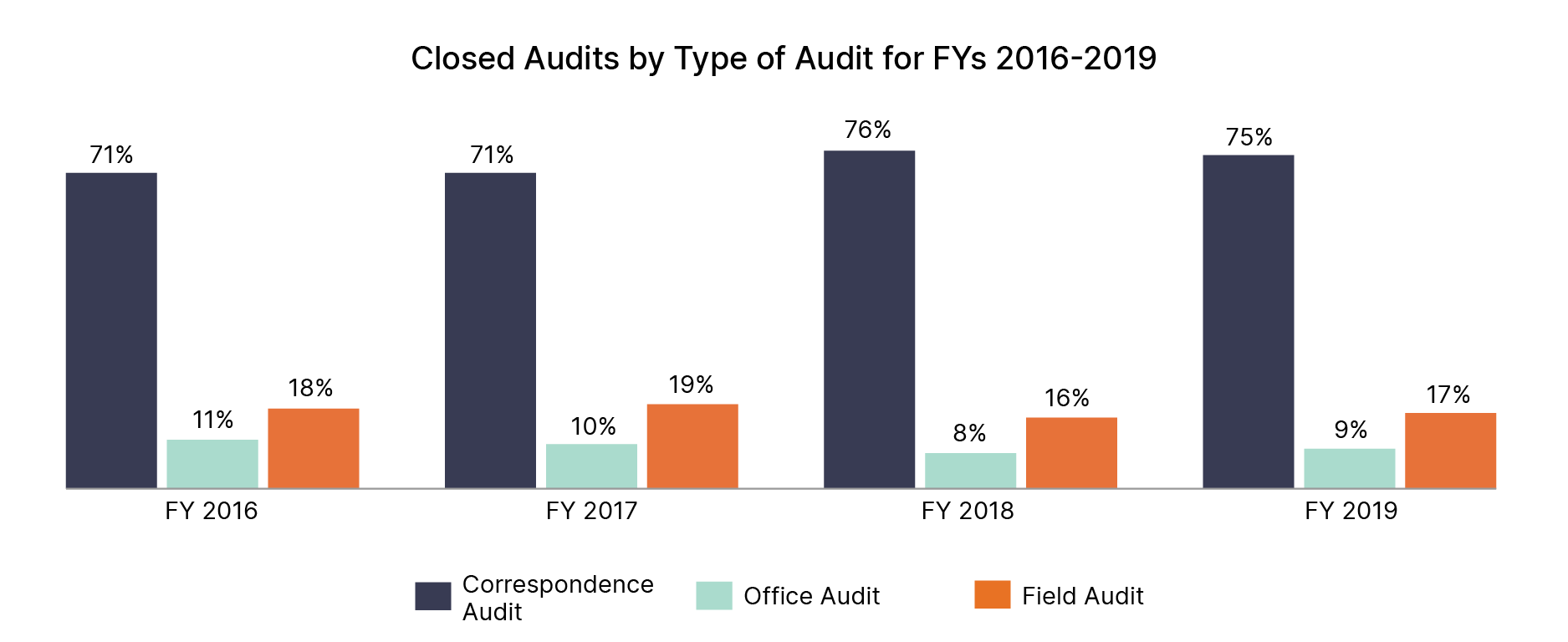 Graph showing percentages of audit from 2016 to 2019.
